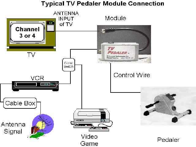 TVペダラーの仕組み